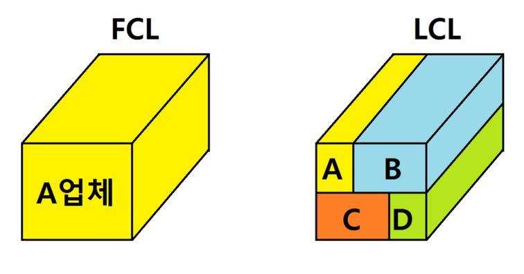 Figure 12 FCL vs LCL