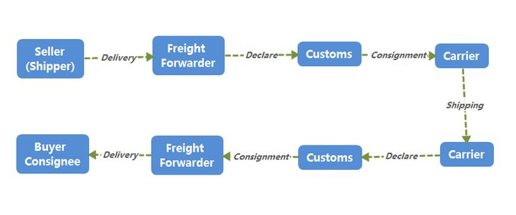 Figure 2 Peocess of shipping from China